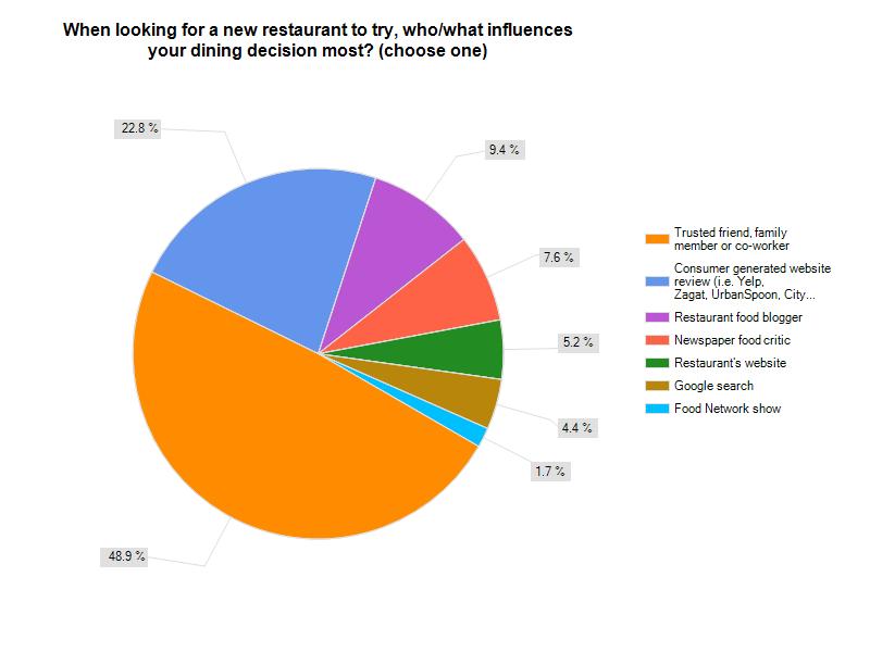 restaurant-marketing-chart