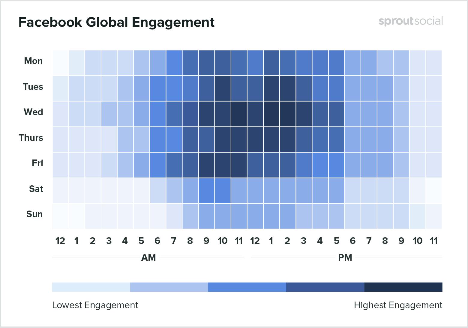 Facebook Global Engagement graph.