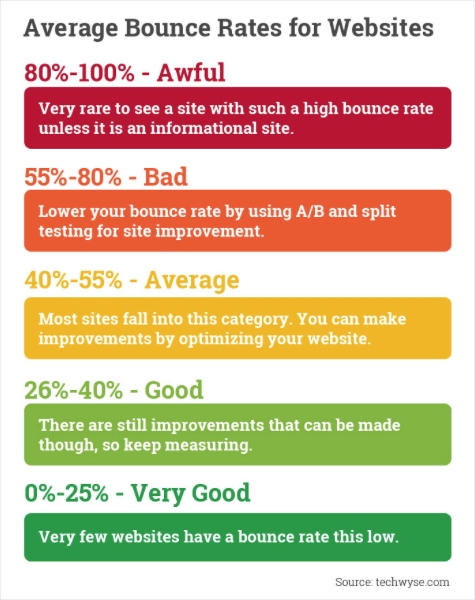 whats-a-good-bounce-rate-for-your-website?