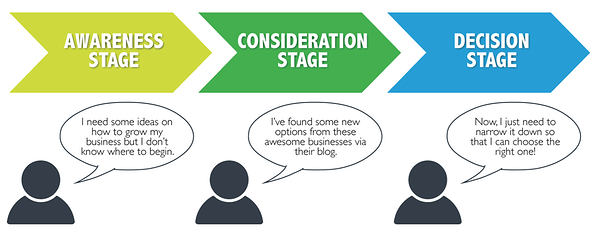 Buyer's Journey Explained: Awareness Stage, Consideration Stage, Decision Stage