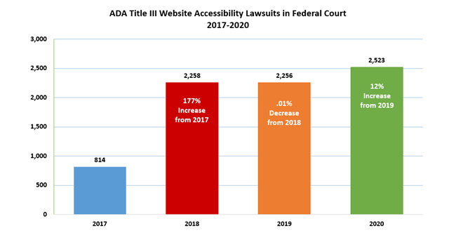 ADA lawsuits in federal court from 2017 - 2020. 814 cases in 2017. 2258 cases in 2018; a 177% increase from 2017. 2256 cases in 2019; a 0.01% decrease from 2018. 2523 cases in 2020; a 12% increase from 2019.