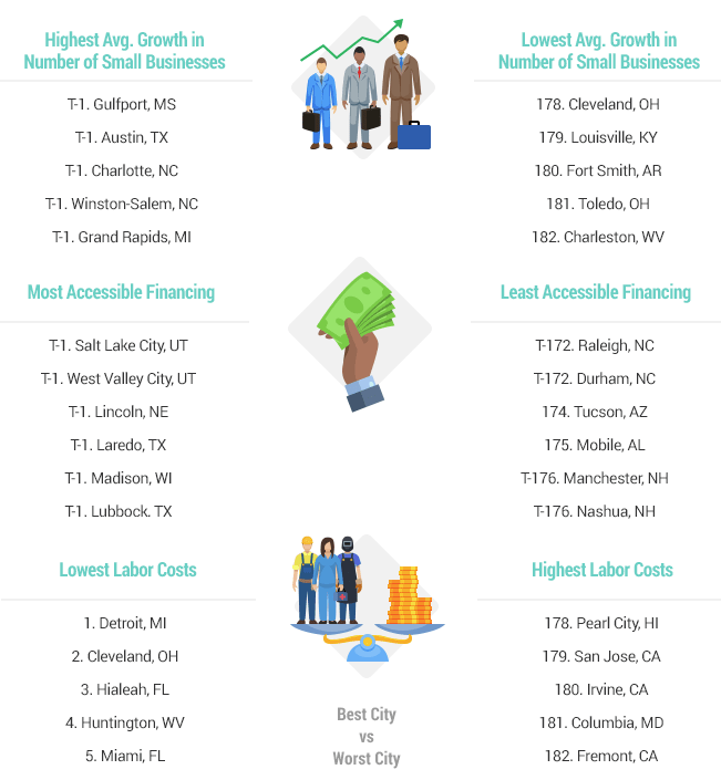 top-10-us-cities-for-restaurant-expansion