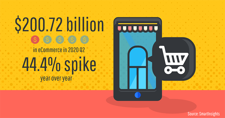 44% e-commerce spike year over year