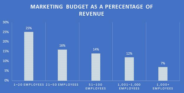 Graph: Marketing Budget as a Percentage of Revenue