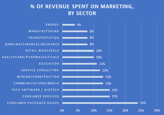 Graph: Percent of Revenue Spent on Marketing, By Sector