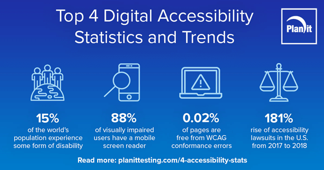 Top 4 Digital Accessibility Statistics and Trends. 15% of world's population experience disability. 88% of visually impaired users have mobile devices, 0.02% of pages are free from WCAG errors, 181% rise of accessibility lawsuits in the US from 2017 to 2018.