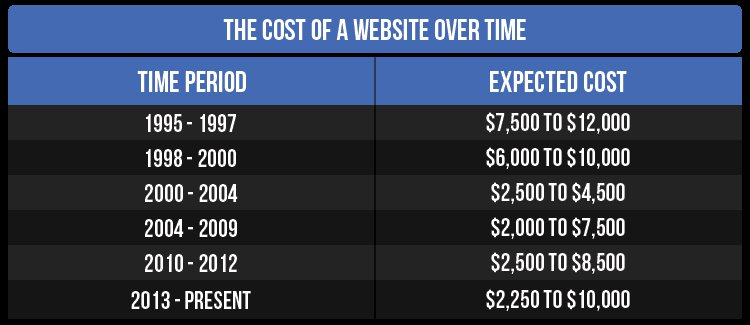 website-cost-chart